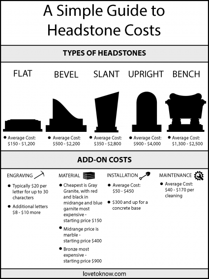 Simple Guide to Headstone Costs