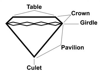 basic diamond anatomy