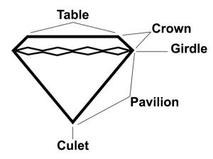 basic diamond anatomy