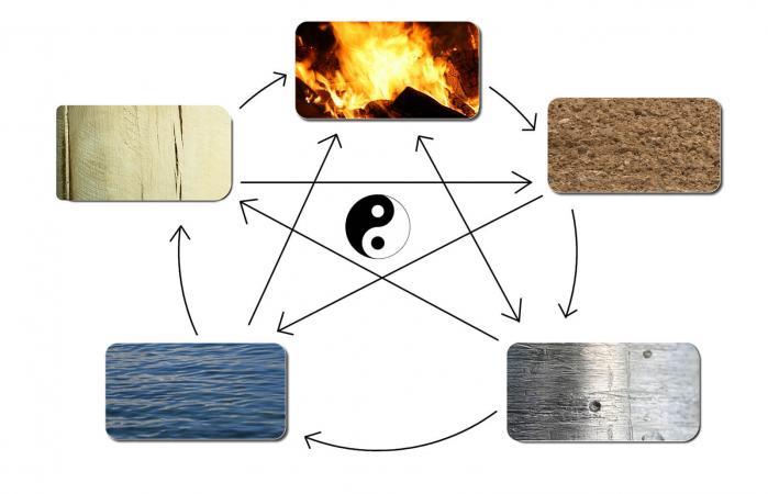 Elementos del Feng Shui