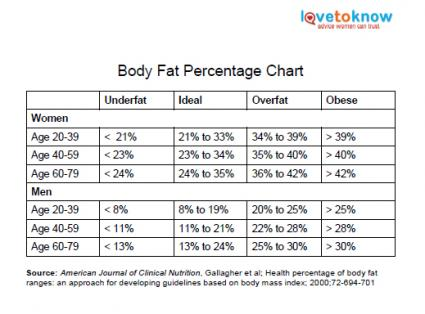 body fat chart for women