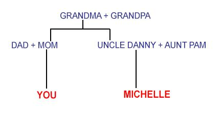 Family tree depicting first cousins