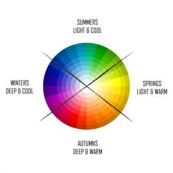 Seasonal color chart