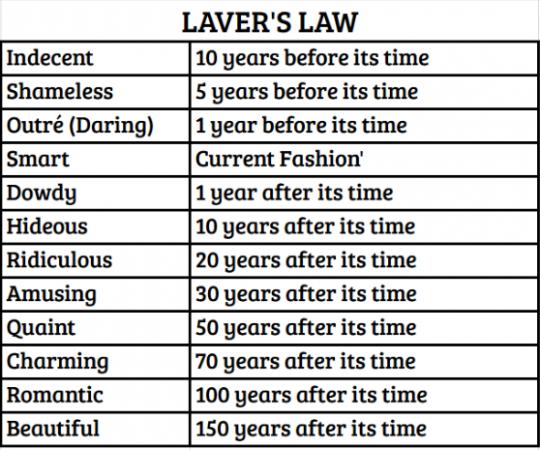 Laver's Law