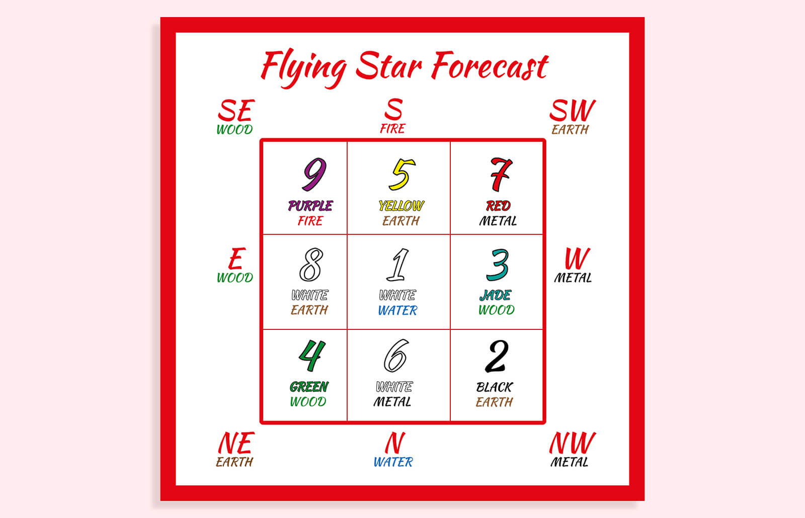 Flying Star Charts In Feng Shui Lovetoknow