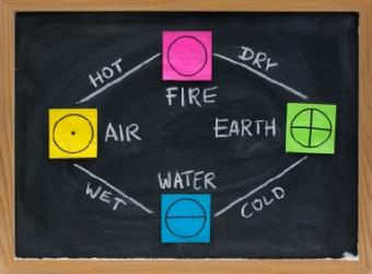 Colors and symbols of four elements