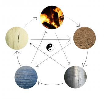 Elemental Cycle of Life