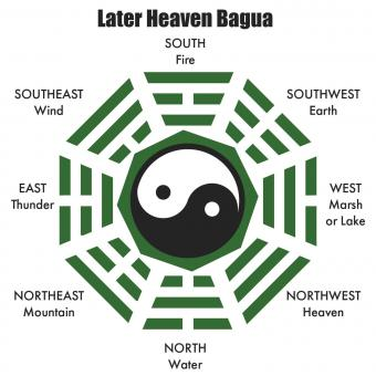 later heaven sequence bagua