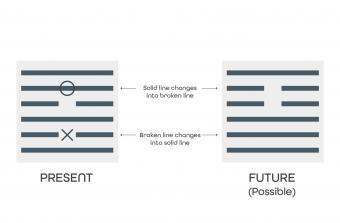 present to future hexagrams
