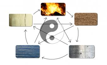 Cycle of five feng shui elements