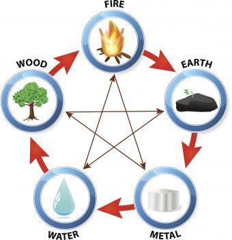 5 Feng Shui elements cycle