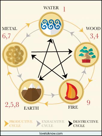 Feng shui 9 Star Ki Numbers