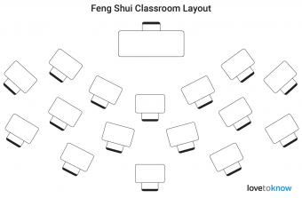 Feng Shui classroom layout