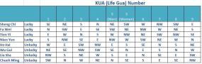 KUA chart