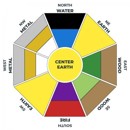 picture relating to Printable Colors identified as Employ the service of This Feng Shui Coloration Chart in direction of System Your Decor LoveToKnow