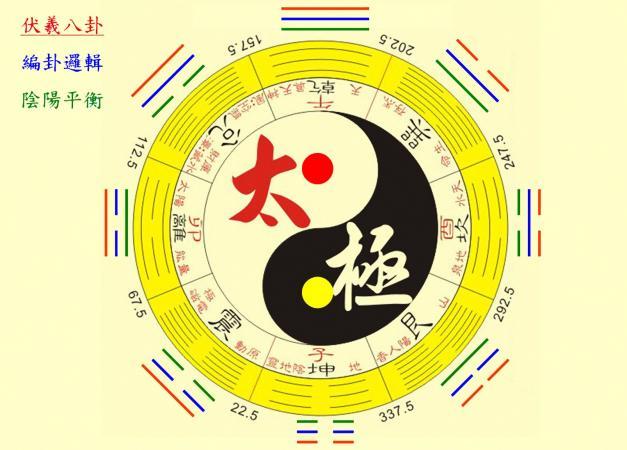 bagua symbols on yellow background