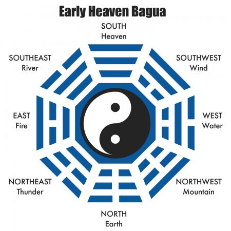early heave sequence bagua