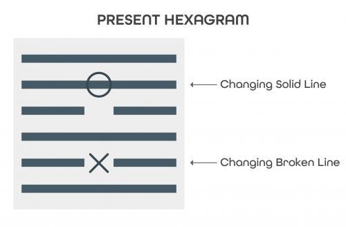 present hexagram