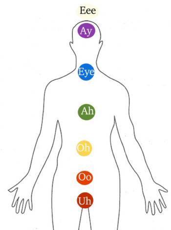 vowel sound healing chart