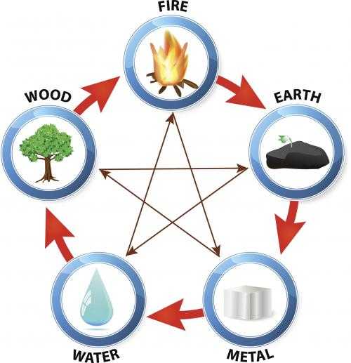 5 Feng Shui elements cycle