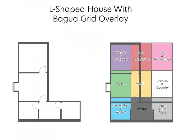 bagua over L-shaped floor plan
