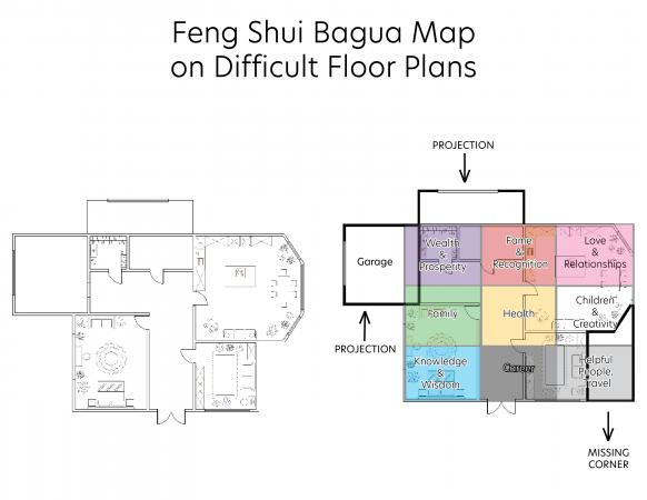 bagua map on difficult floor plan