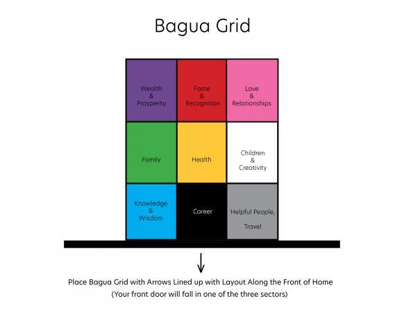 bagua grid