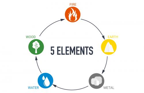 5 elements of cycle nature circle sign