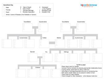 Genogram disease template