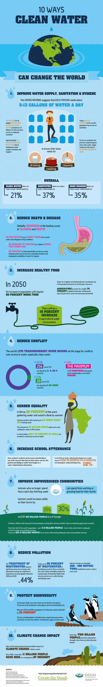 10 ways water can improve the world