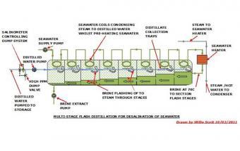 Multi-stage flash distillation