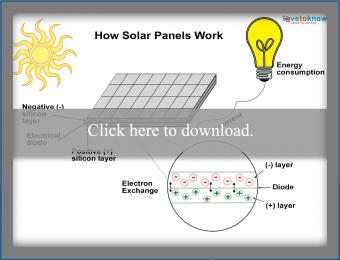 Click to see how solar panels work.