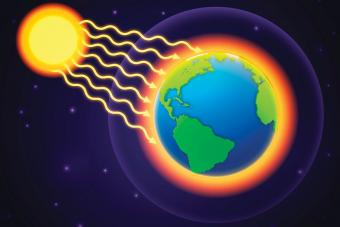 global warming of planet