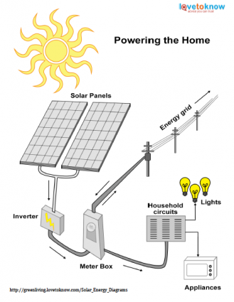 Image Result For Powering A House With Solar Panels