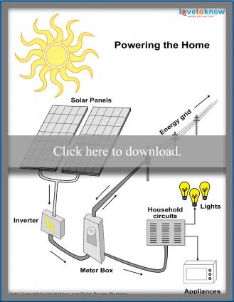 Click to see how solar panels power homes.