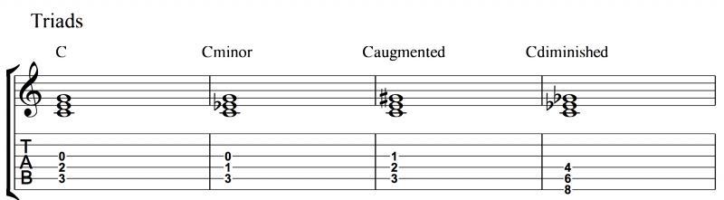 Triads for guitar