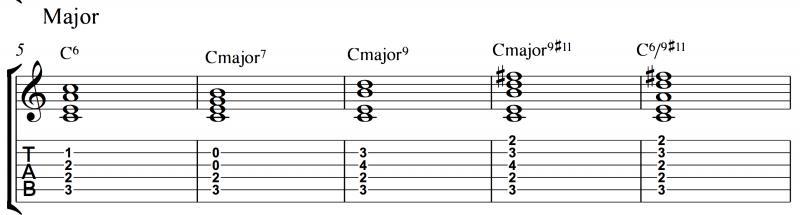 Guitar chords in c major