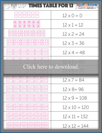 Times Table for Twelve