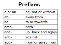 list of prefixes