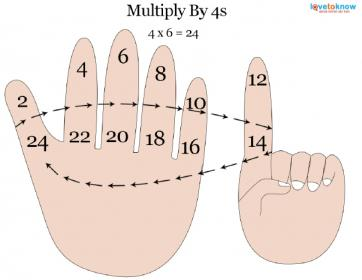 multiplying by 4s