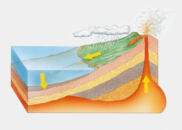 Rock cycle cross-section
