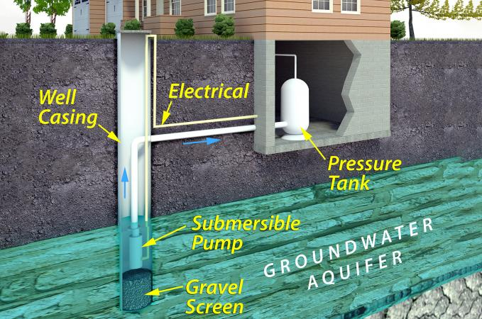 submersible well pump wiring diagrams lovetoknow rh homeimprovement lovetoknow com