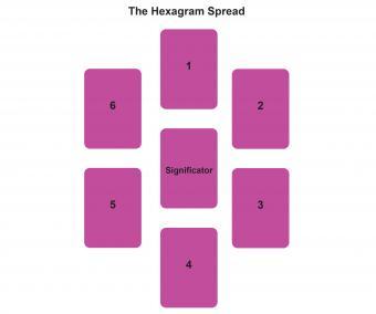 The Hexagram Spread