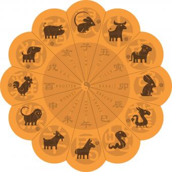 Chinese zodiac symbols on wheel