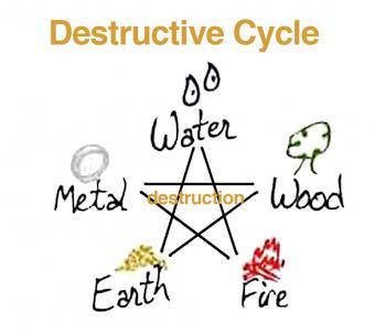 Feng Shui Destructive Cycle Diagram