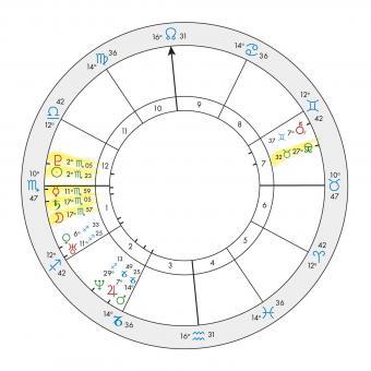 Katy Perry Natal Chart