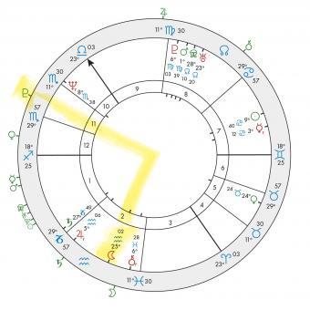 Astrological Transits