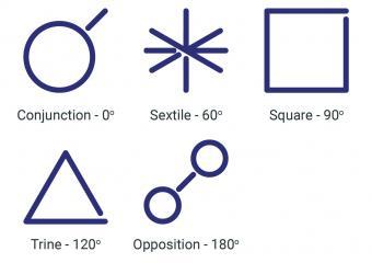 Aspect symbols