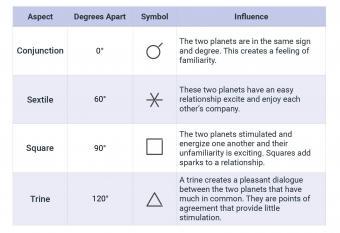 aspect chart
