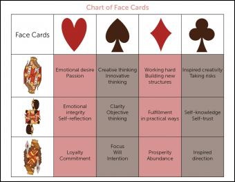 Chart of face cards